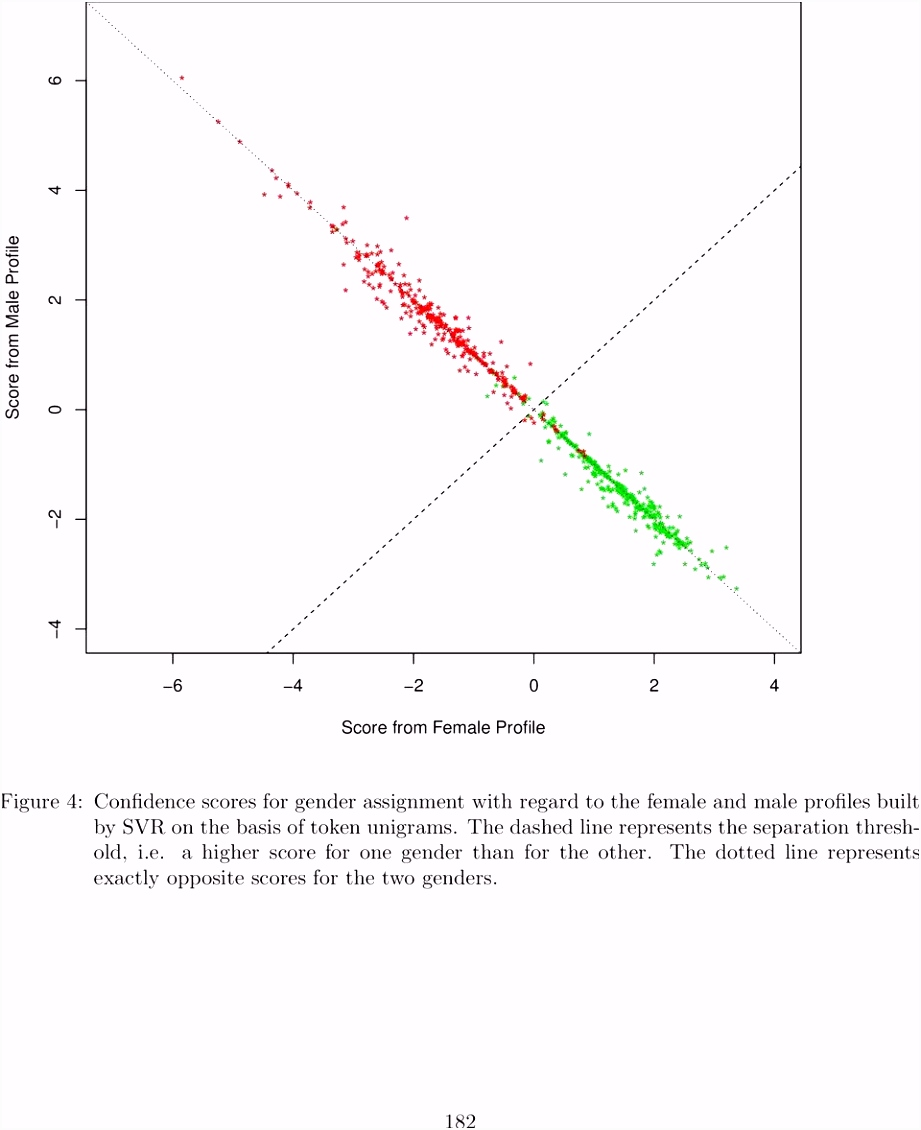 Gender Recognition on Dutch Tweets PDF