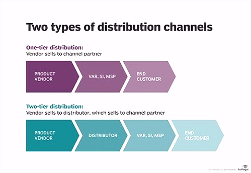 What is distribution channel Definition from WhatIs