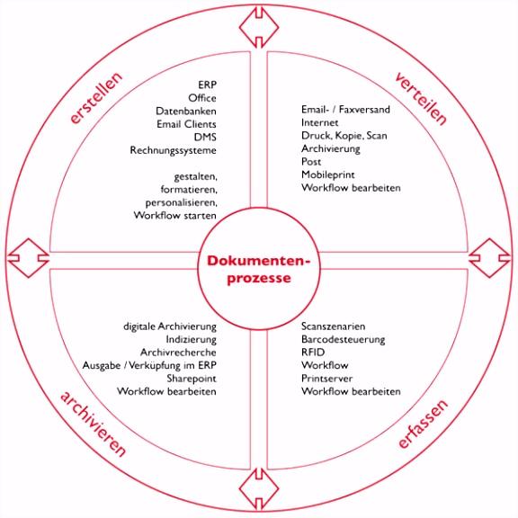 Betriebskonzept software Vorlage Lösungen Ncc Guttermann Gmbh X0bo32xxw7 D0jk25bwth