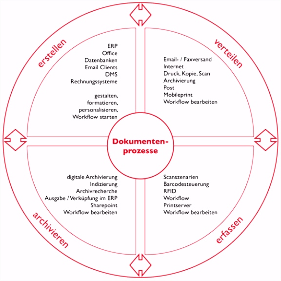 Lösungen ncc guttermann GmbH