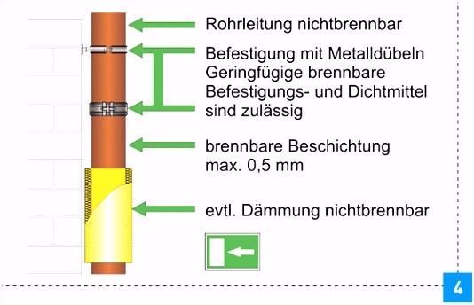 Brandschutz bei Hochhäusern SBZ