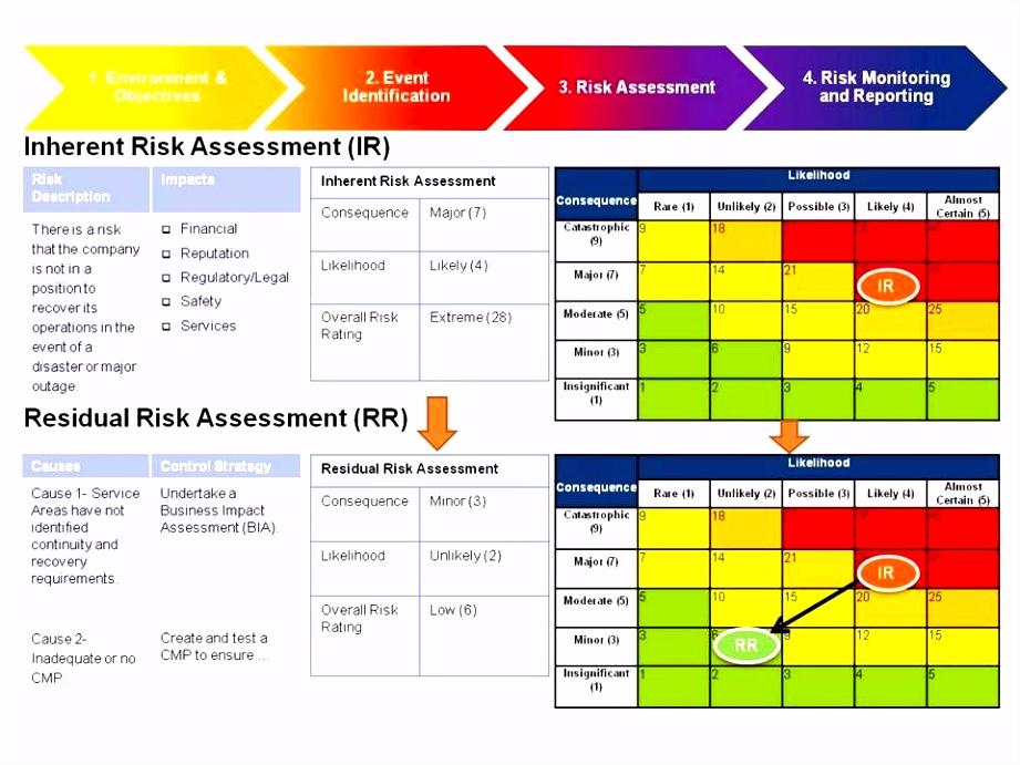 Risikobeurteilung Maschinenrichtlinie Vorlage Modell 11