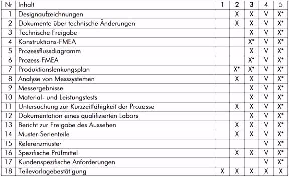 Erstmusterprüfbericht nach vda 2