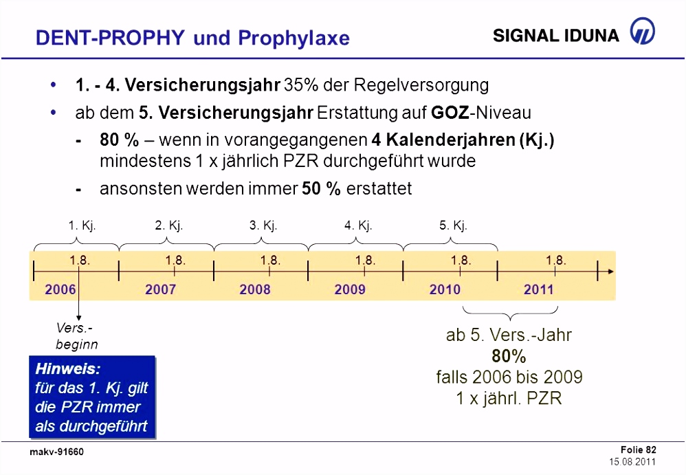 Erstattung Zahnreinigung Vorlage Das Kv Zusatzangebot Der Signal Iduna Ppt Herunterladen C7ed26ovw1 Rhye4shhn6