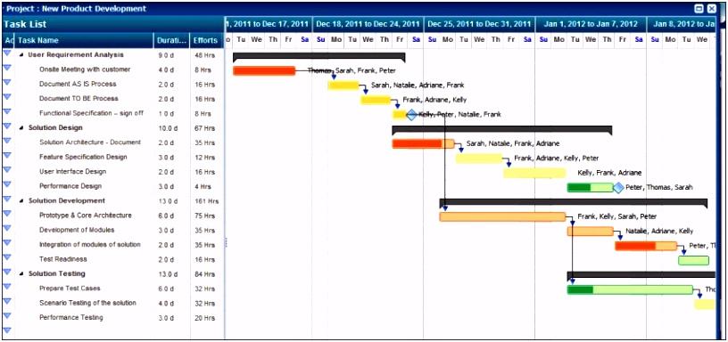 Finanzplan Vorlage Excel Kostenlos 59 Beste Projektplan Excel Vorlage Beschreibung G7kh92zpa6 Yhnnm4gfe4