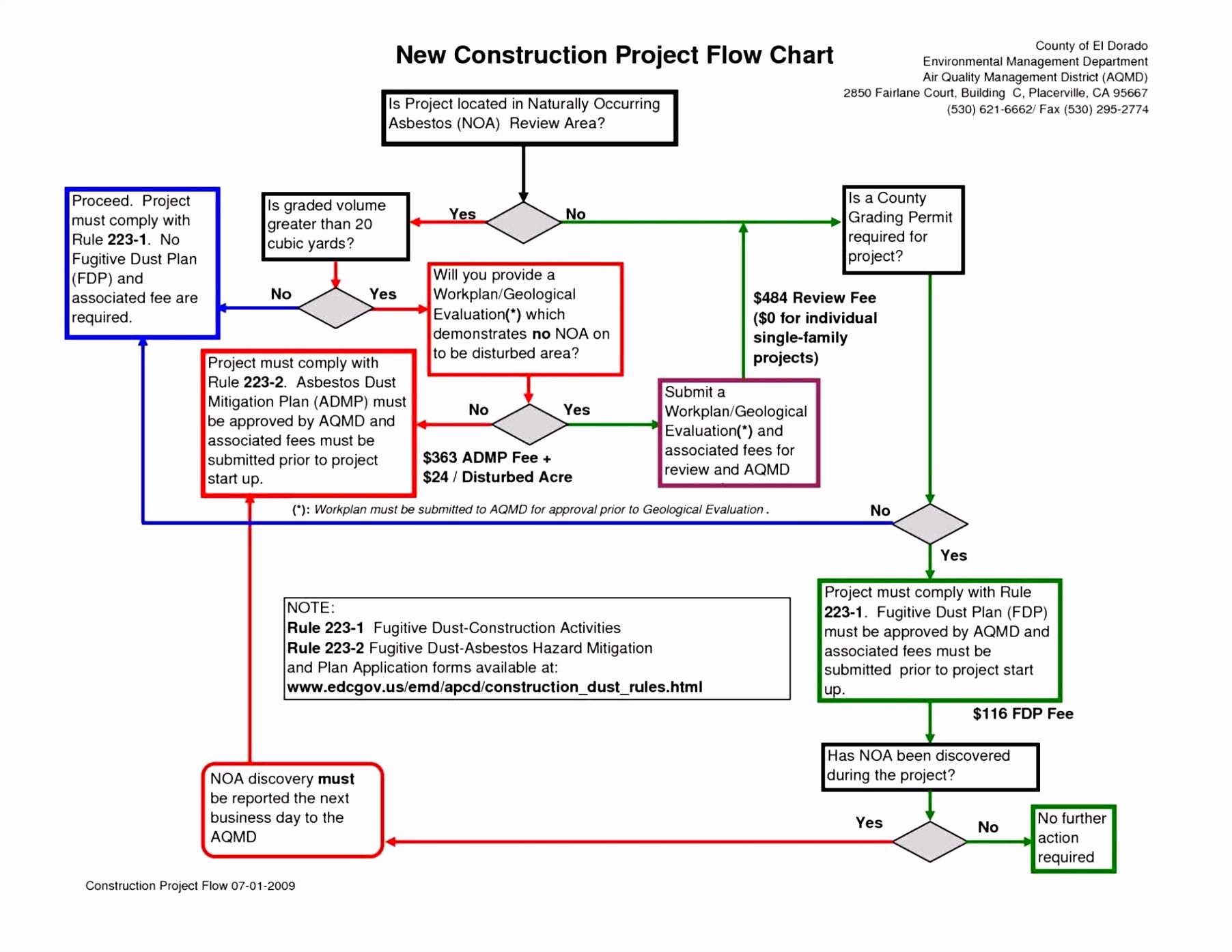 Flowchart Vorlage Call Flow Diagram — Daytonva150 Z3ot62gna6 U2vrmunfnu