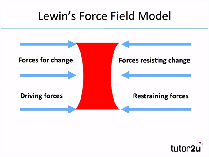 Lewin s Force Field Model Change Management