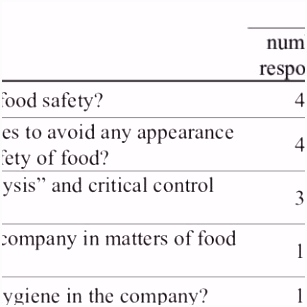 PDF Knowledge of employees in restaurants about the means and