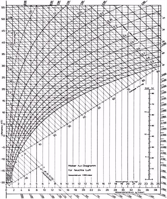 Hx Diagramm Vorlage Hx Diagramm Berechnung H X Diagramm R9on26icw5 B6rsuhbnu4