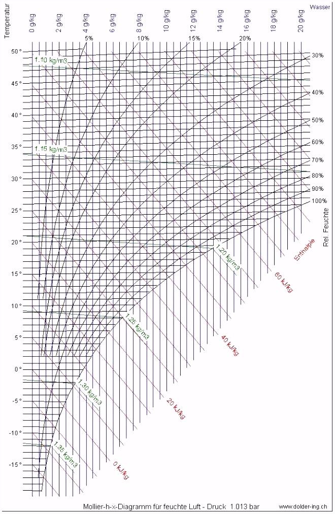 Hx Diagramm Berechnung Unglaubliche Hx Diagramm Vorlage Elegant Hx