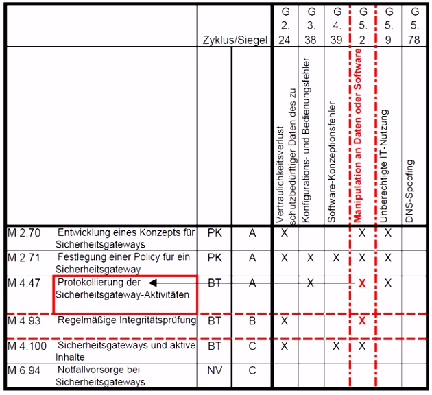 Iso 27001 Risikoanalyse Vorlage Grundschutz Im Wirkungsnetz J5us13unk3 P2qhvmlys5