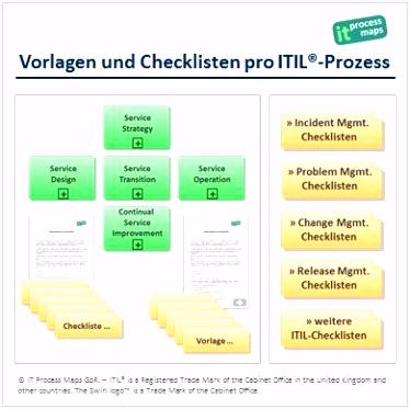 Vorlagen und Checklisten pro ITIL Prozess Incident Management