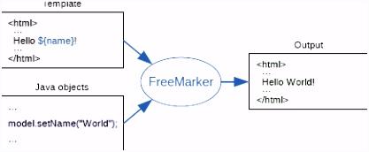FreeMarker Java Template Engine