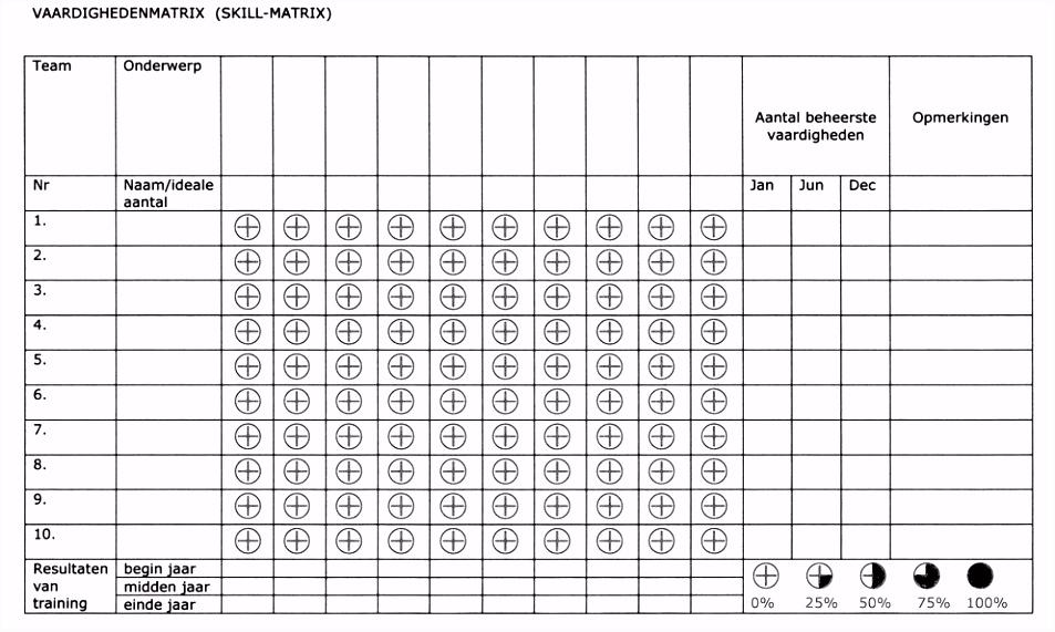 vaardighedenmatrix Lean Six Sigma Bord