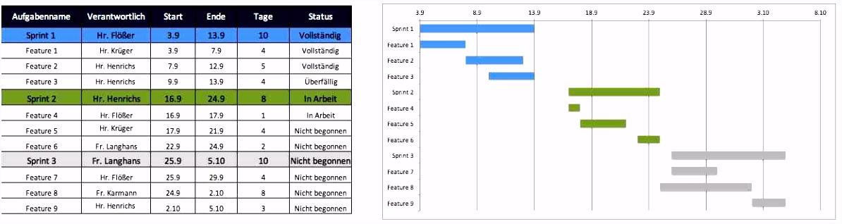 20 Lovely Meilensteinplan Vorlage Excel Kostenlos Modell