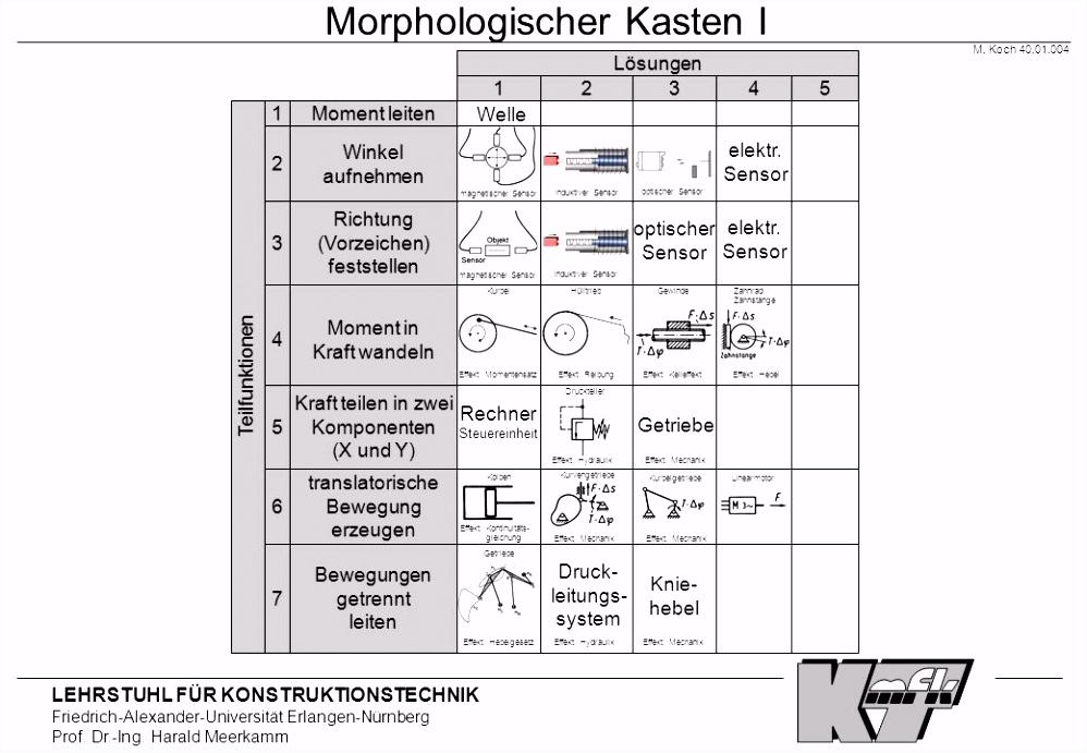 Interdisziplinäre Entwicklung verläßlicher Multitechnologiesysteme