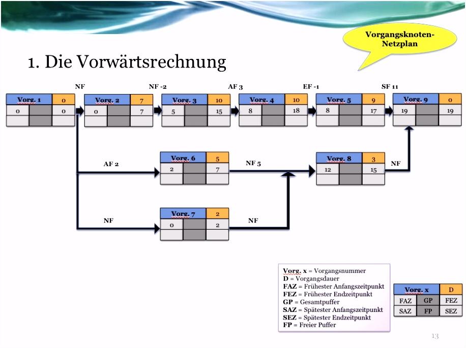 Netzplantechnik in Ablauf und Terminsteuerung von Projekten