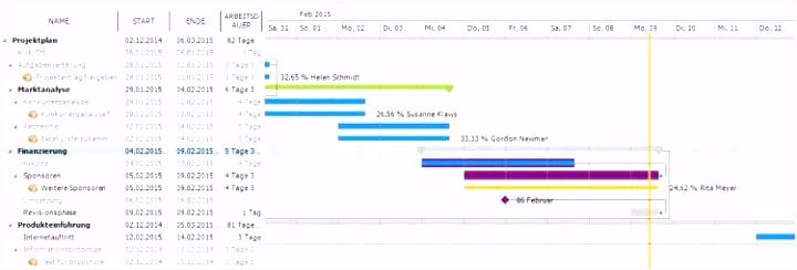 Gantt Diagramm Kritischer Pfad Die Fabelhaften Netzplan Vorlage
