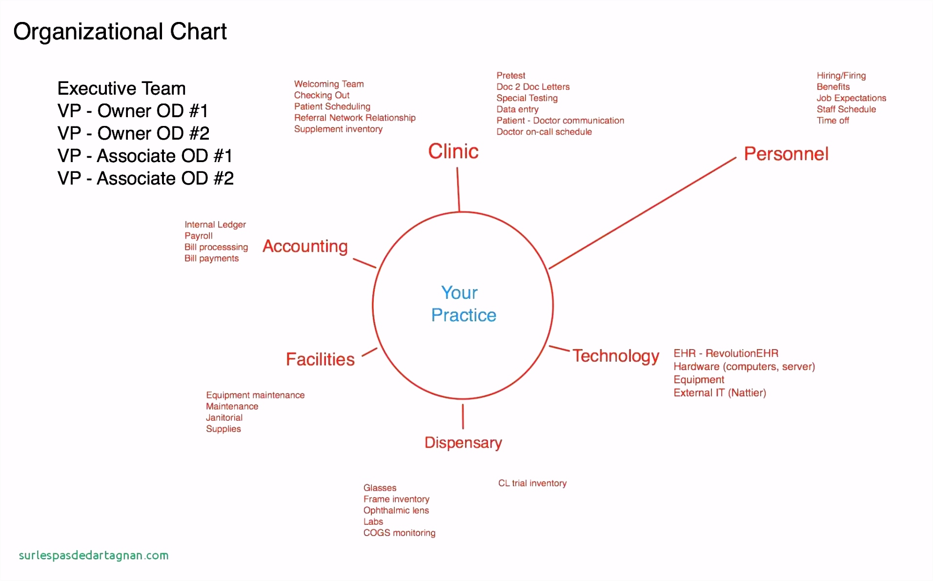 45 organizational Flow Chart Template