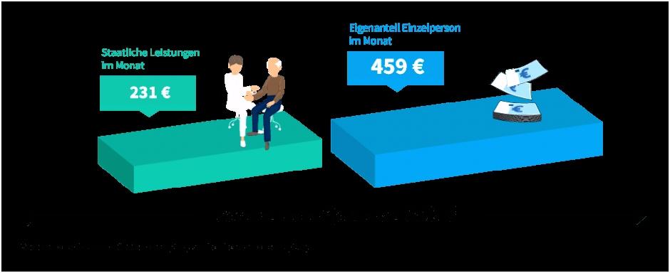Patientenverfugung Vorlage Bundesministerium Pflegestufe 0 Pflegestufen Pflegeversicherung L8nu64elg2 Jspiuumkw6