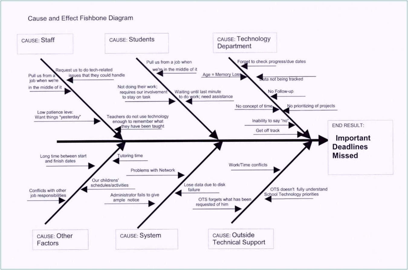 Ishikawa Diagramm Vorlage Neu Projektmanagement Mit Excel Oder E E