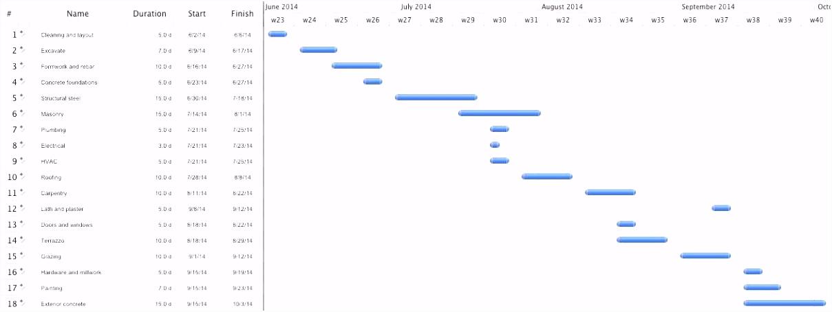 Project Timeline Template format Projektstrukturplan Vorlage Excel