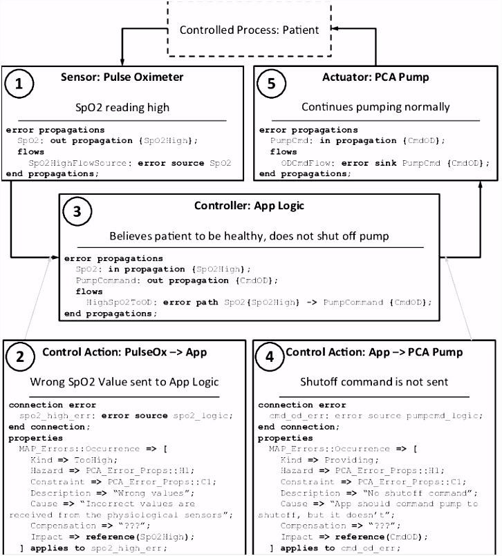Prozessbeschreibung Vorlage Excel 27 Sehr Gut Prozess Fmea Vorlage