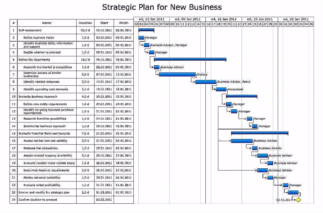 Prozessanalyse Vorlage Muster Ideenmanagement Beispiele Kostenlos Brief Vorlage Idee Part 94 Pujcka V9ok52llg7 G5lev6ddku
