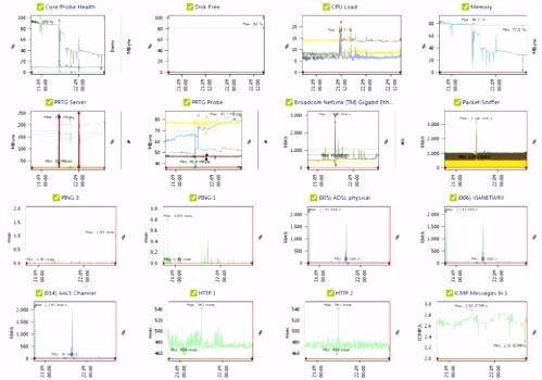 Prtg Sensor Vorlage Overview orsenna Prtg orsenna – Prtg E2fs21mug3 Tmyas2yih4