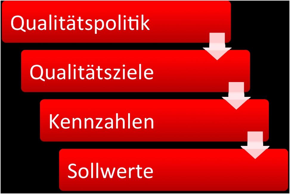 Qualitätsziele & Qualitätspolitik Definition Kennzahlen