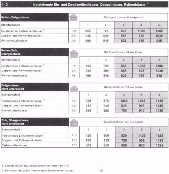 Sachwertverfahren Excel Vorlage Sw Rl Mat Y5dv18wwq0 Qucjmhaah4