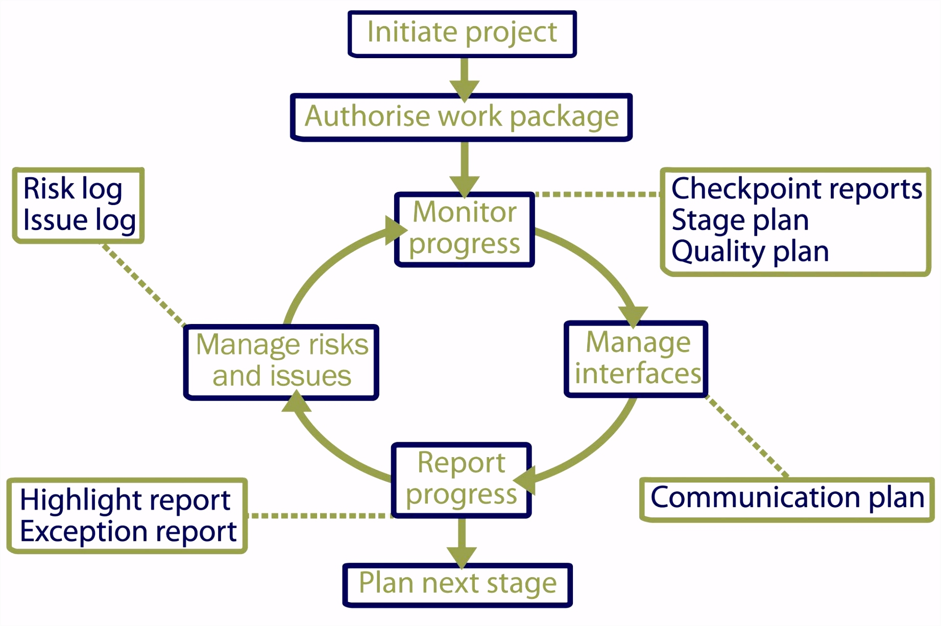 Programme and project planning
