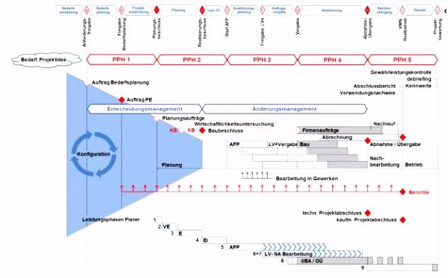 """EntscheidungsManagement """"nderungsManagement PDF"""