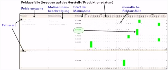 Schadteilanalyse Feld PDF