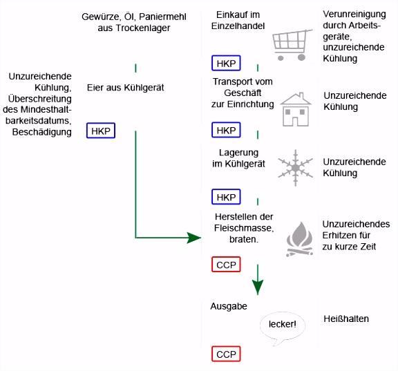 Temperaturkontrolle Lebensmittel Vorlage Wissen Rund Um Hauswirtschaft Haccp Konzept D7ju51fka1 H4qi66vlw5