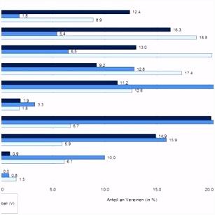 PDF Situation und Entwicklung der Fußballvereine 2013 2014