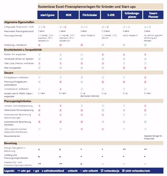 Genial Personalplanung Excel Vorlage Kostenlos