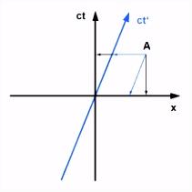 Minkowski Diagramm –