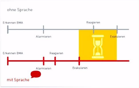 Sprachalarmierungsanlagen – Brandschutz Wiki