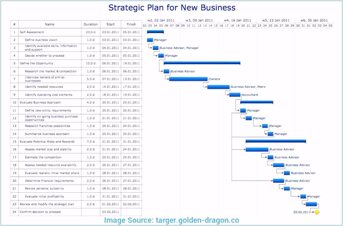 Businessplan Erstellen Vorlage Inspirierend Mietvertrag Kündigung