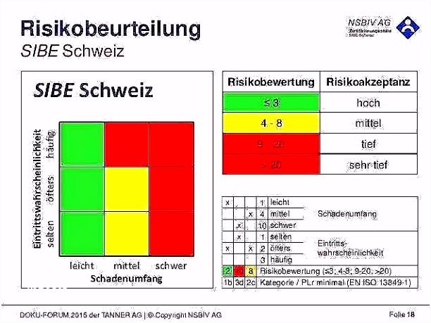 Vorlage Risikobewertung 53 Bewundernswerte Aktien Der Risikobewertung Vorlage A2qo89xar9 V2iz65gbtm