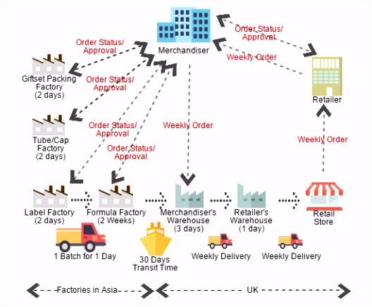 Supply Chain Mapping the How to Guide with Examples