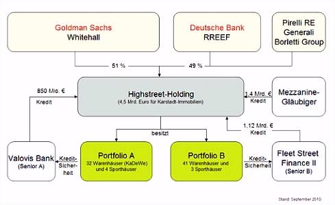 Highstreet Holding –