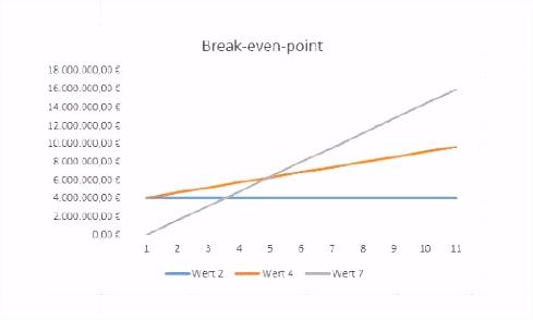 Diagramme mit Excel erstellen