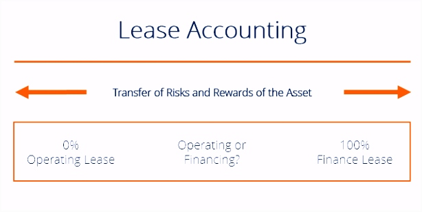 Lease Accounting Operating vs Financing Leases Examples