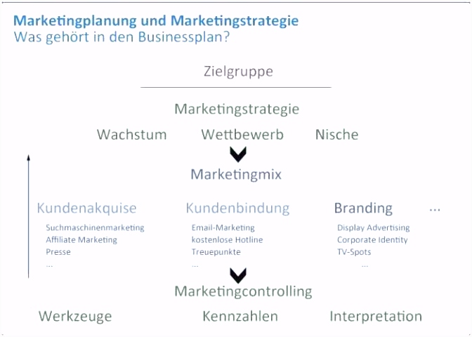 Inspirierende Businessplan Deckblatt