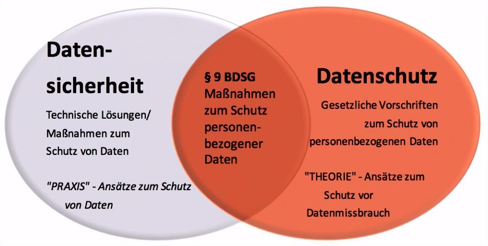 Datenschutz Arztpraxis Vorlage Unterschied Zwischen Datenschutz Und Datensicherheit Wieso W4yb11rxo4 Z2do02rhfs