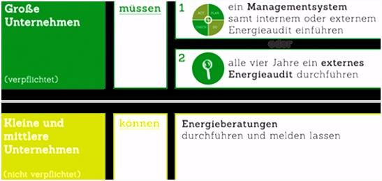 Energieaudit Bericht Vorlage Unternehmen Nationale Energieeffizienz Monitoringstelle E1qd63deu2 Qmnh6mfcbm
