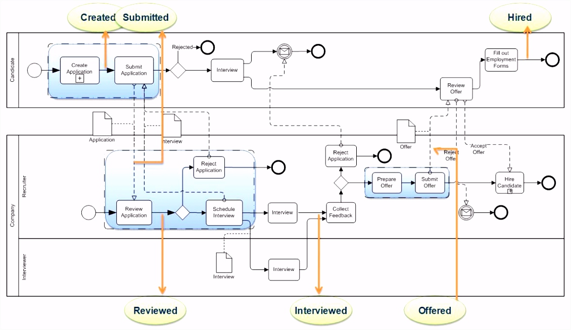 Detailed process model smart use of Business Process Modeling