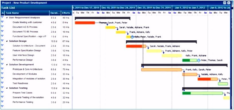 Risikoanalyse Vorlage Excel Das Beste Von Projektmanagement Excel
